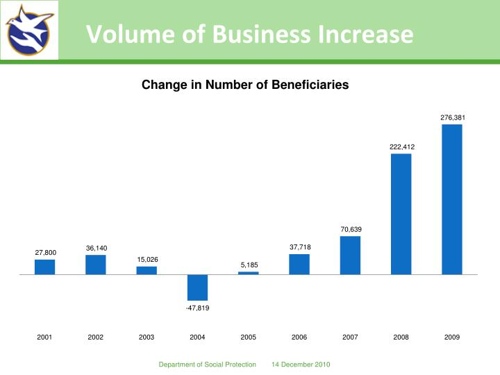 Volume of Business Increase