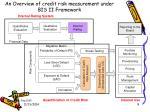 an overview of credit risk measurement under bis ii framework