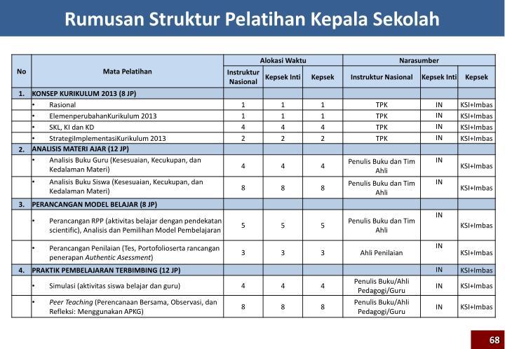 Rumusan Struktur Pelatihan Kepala Sekolah