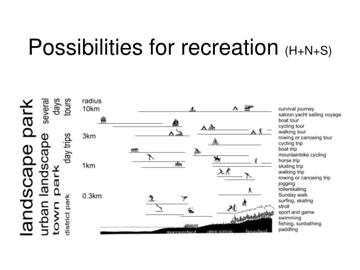 Possibilities for recreation