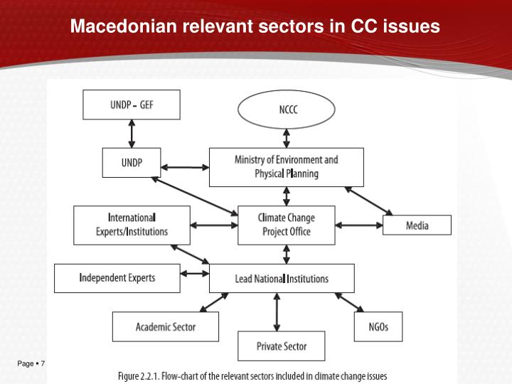 Macedonian relevant sectors in CC issues