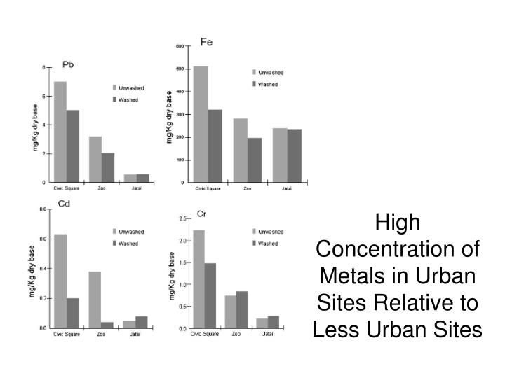 High Concentration of Metals in Urban Sites Relative to Less Urban Sites