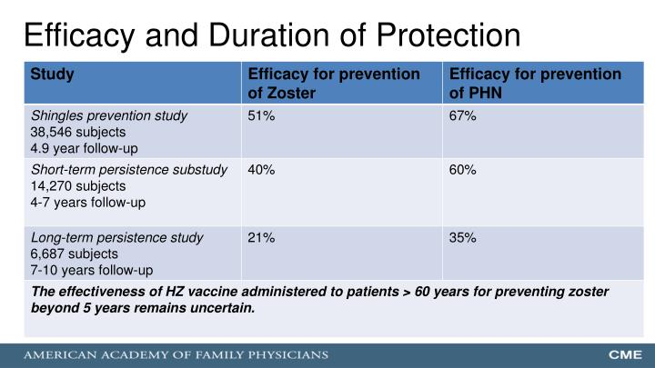 Efficacy and Duration of Protection