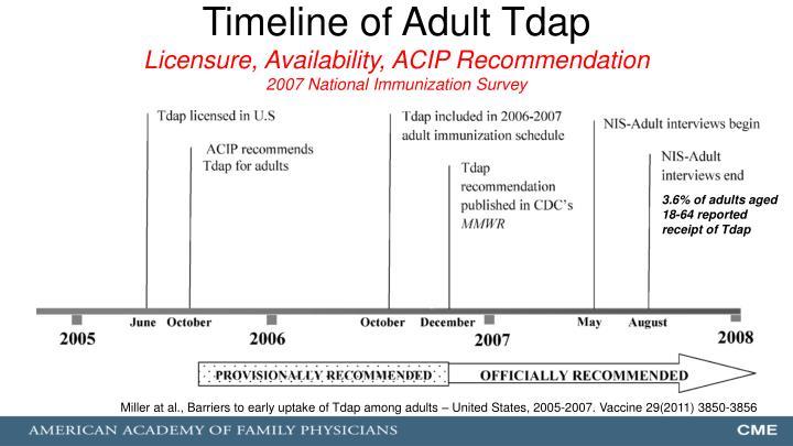 Timeline of Adult Tdap