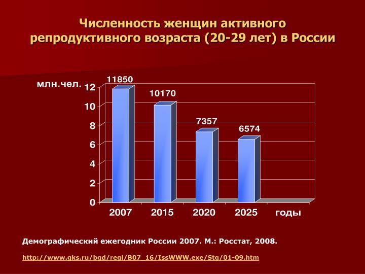 Численность женщин активного репродуктивного возраста (20-29 лет) в России