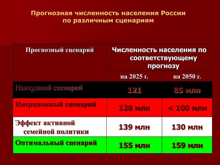 Прогнозная численность населения России
