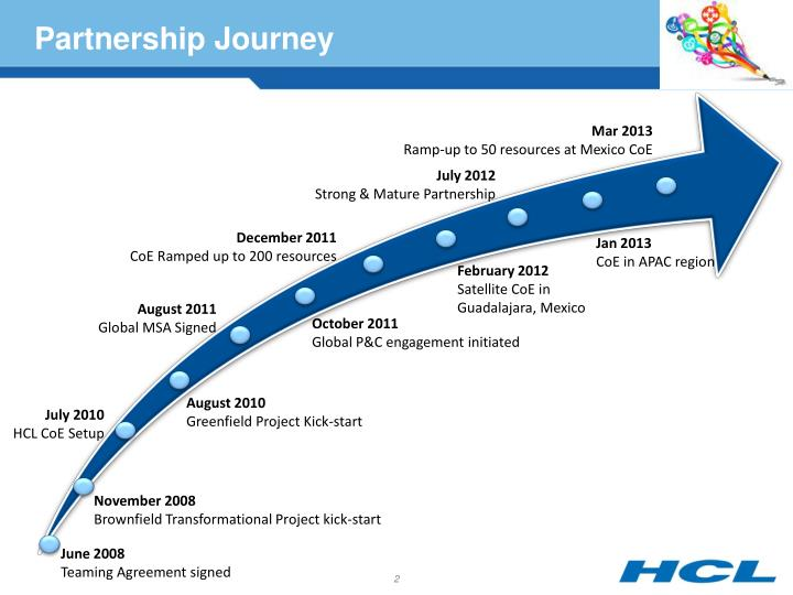 Hcl & ebaotech – a growing synergy ppt video online download.