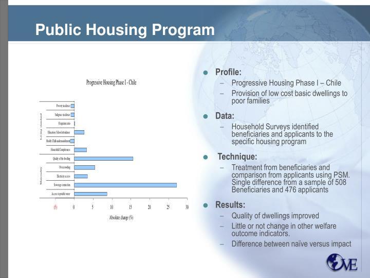 Public Housing Program