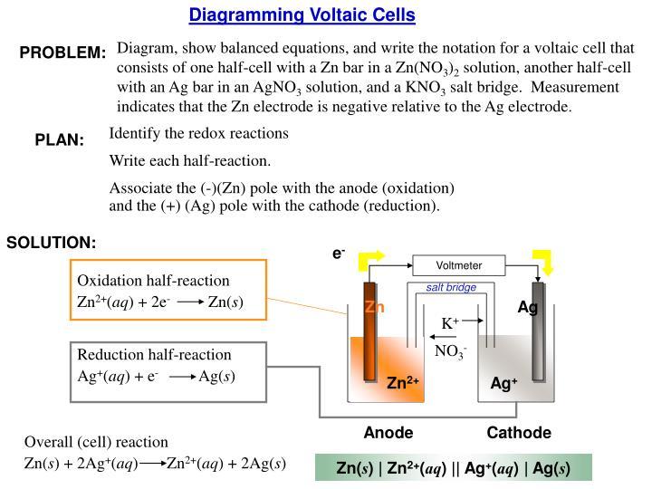 Diagramming Voltaic Cells