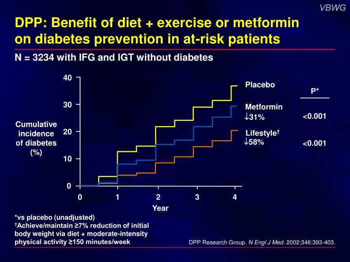 DPP: Benefit of diet + exercise or metformin