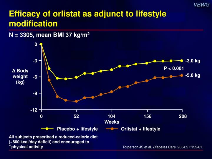 Efficacy of orlistat as adjunct to lifestyle modification