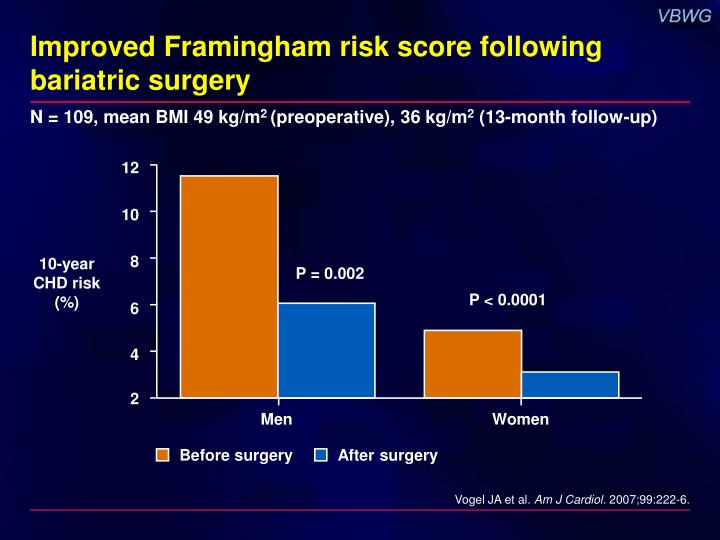 Improved Framingham risk score following bariatric surgery