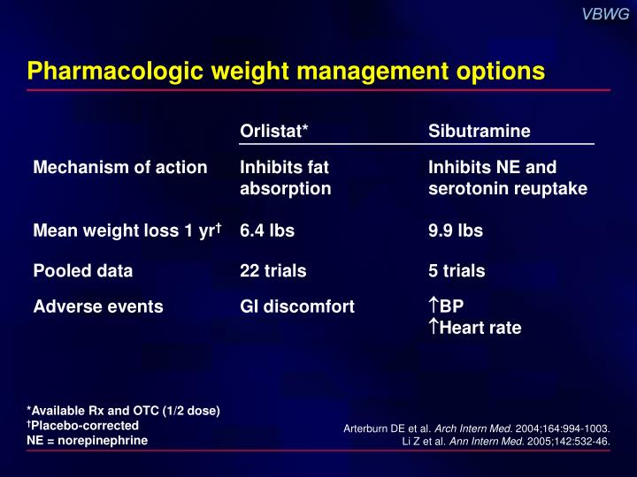 Pharmacologic weight management options