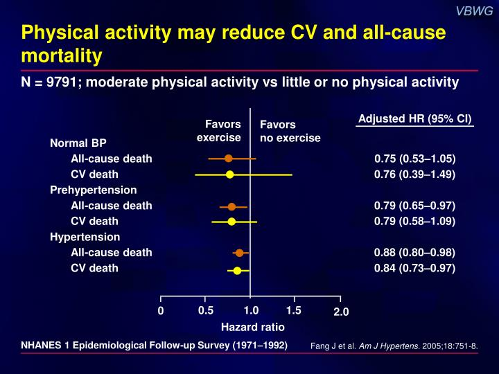 Physical activity may reduce CV and all-cause mortality