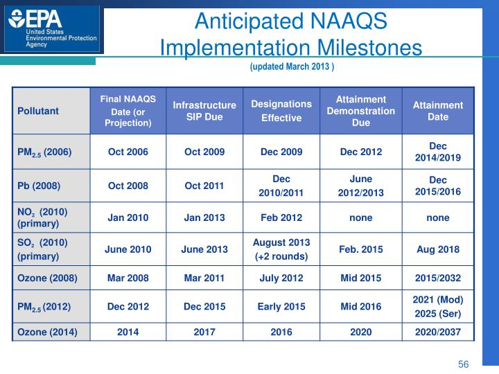 Anticipated NAAQS