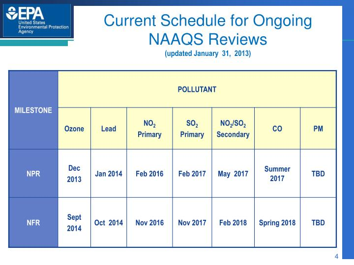 Current Schedule for Ongoing NAAQS Reviews