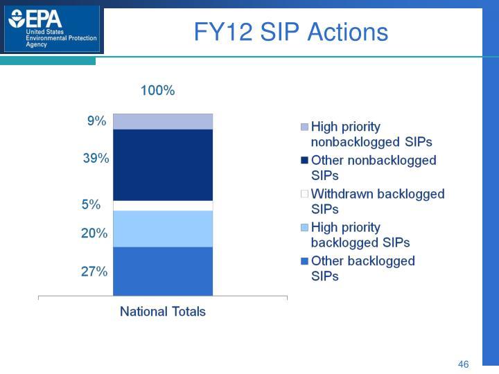 FY12 SIP Actions