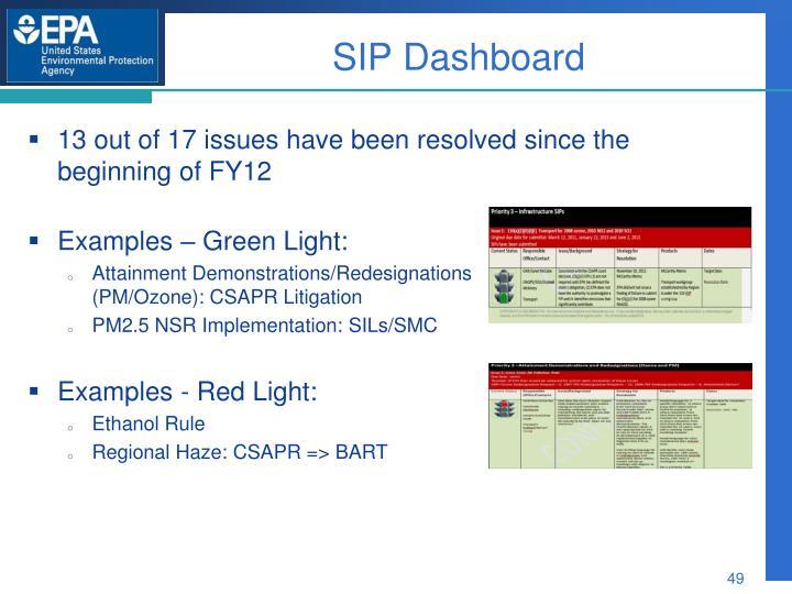 SIP Dashboard
