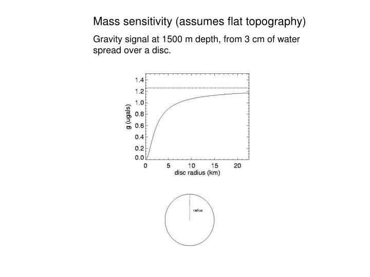 Mass sensitivity (assumes flat topography)