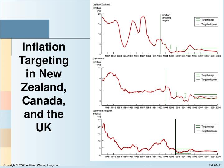 Inflation Targeting in New Zealand, Canada, and the UK