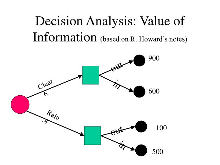 Decision Analysis: Value of Information
