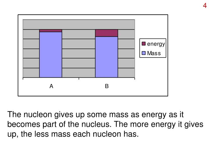 The nucleon gives up some mass as energy as it becomes part of the nucleus. The more energy it gives up, the less mass each nucleon has.