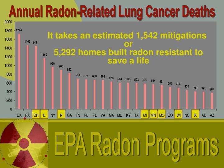 EPA Radon Programs
