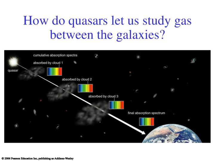 How do quasars let us study gas between the galaxies?