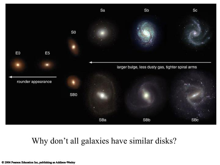 Why don't all galaxies have similar disks?