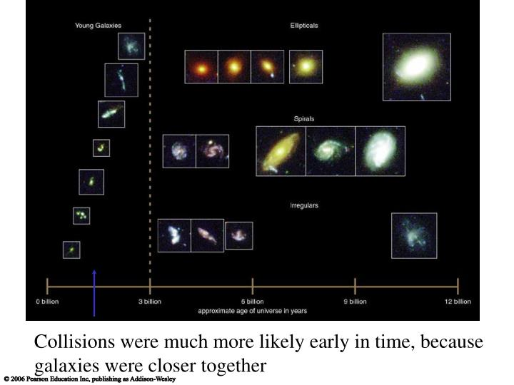 Collisions were much more likely early in time, because galaxies were closer together