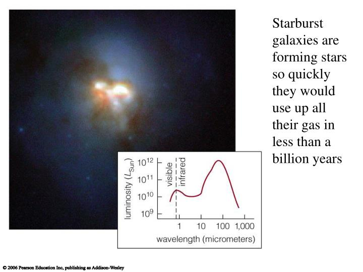 Starburst galaxies are forming stars so quickly they would use up all their gas in less than a billion years