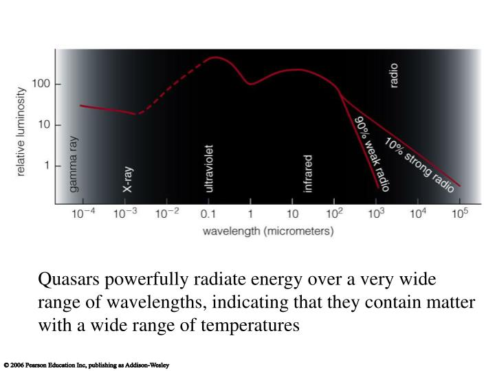 Quasars powerfully radiate energy over a very wide range of wavelengths, indicating that they contain matter with a wide range of temperatures