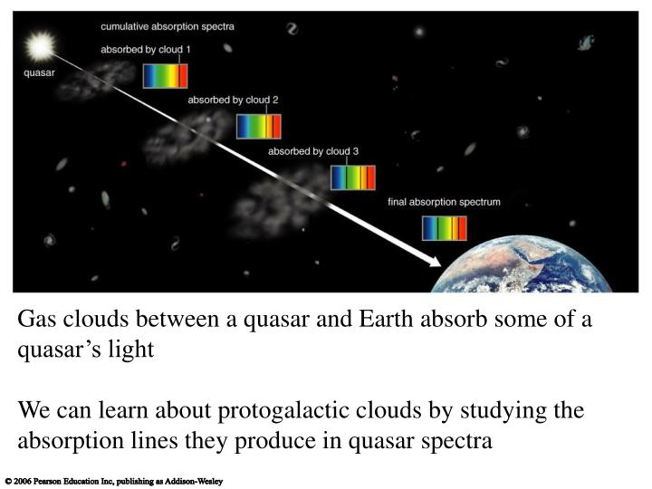Gas clouds between a quasar and Earth absorb some of a quasar's light