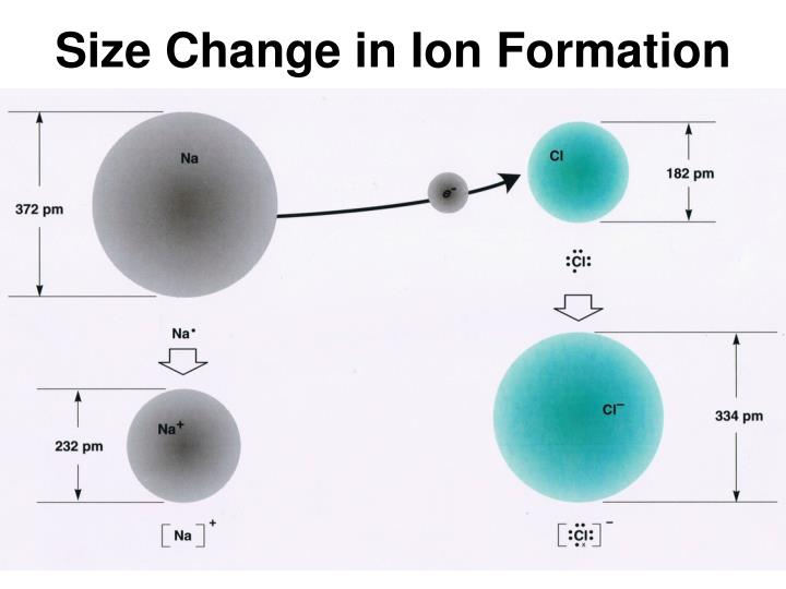 Size Change in Ion Formation