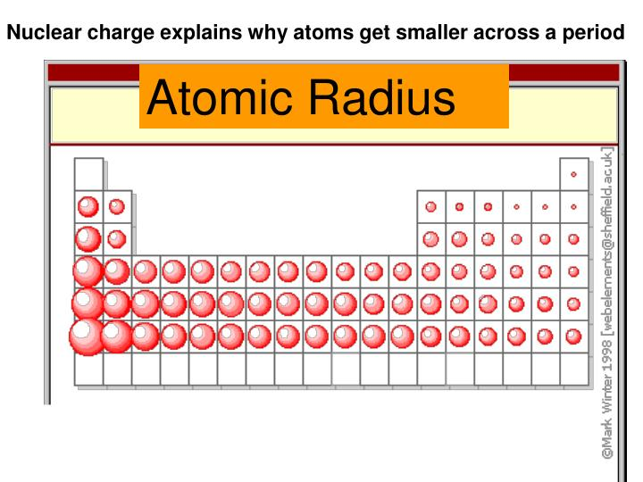 Nuclear charge explains why atoms get smaller across a period