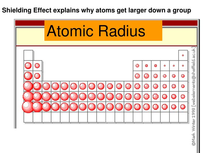 Shielding Effect explains why atoms get larger down a group
