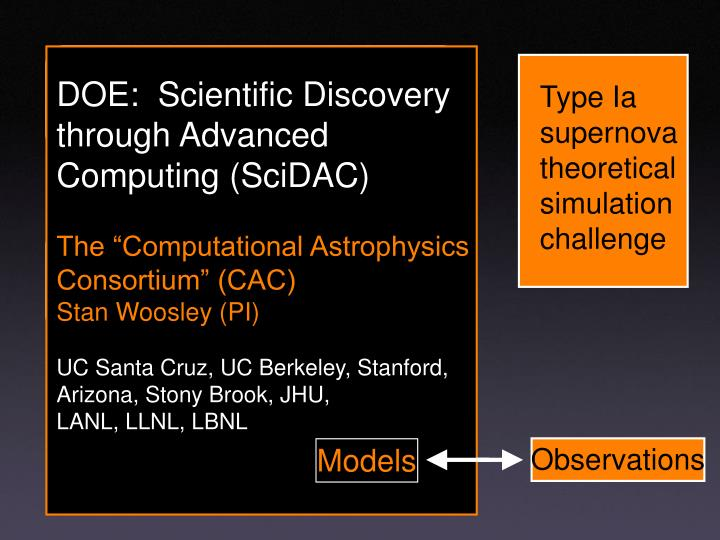 DOE:  Scientific Discovery through Advanced Computing (SciDAC)
