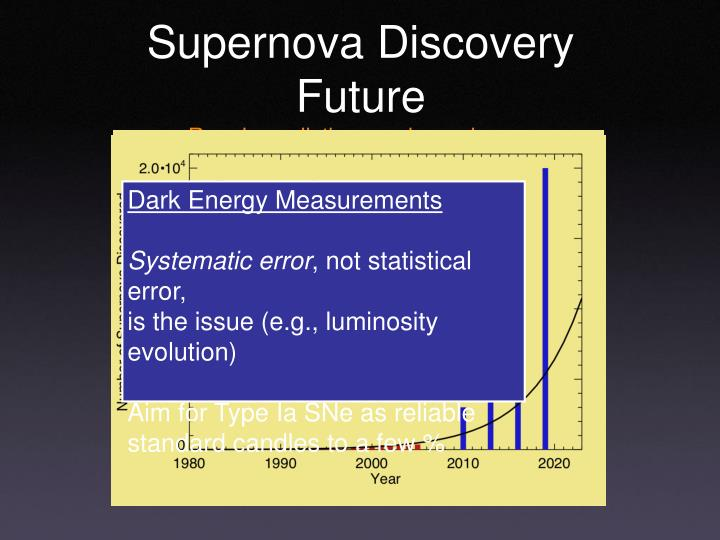 Supernova discovery future rough predictions and promises