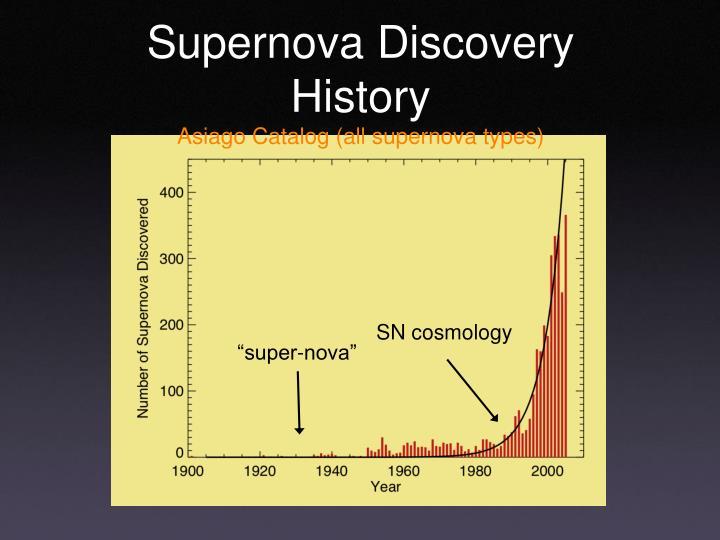 Supernova discovery history asiago catalog all supernova types