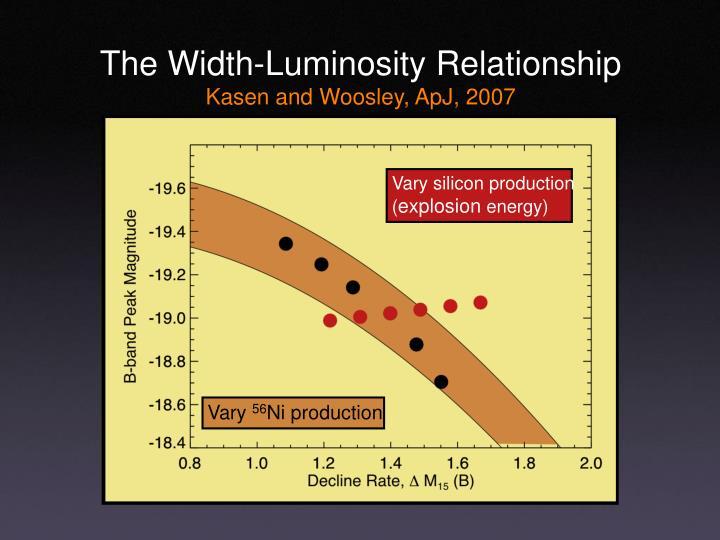 The Width-Luminosity Relationship