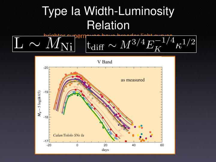 Type Ia Width-Luminosity Relation