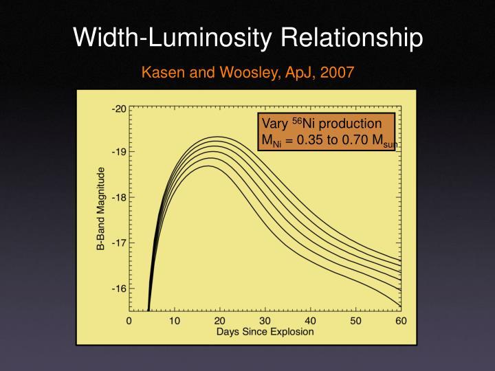Width-Luminosity Relationship