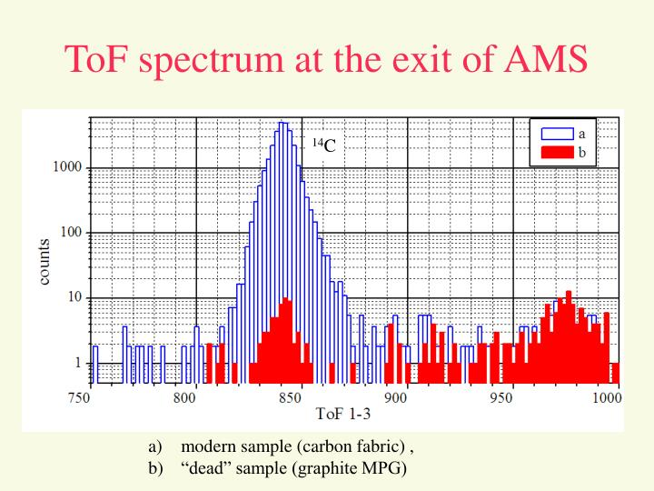 ToF spectrum at the exit of AMS