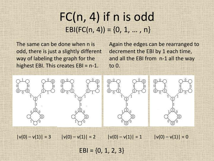 FC(n, 4) if n is odd