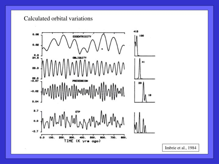 Calculated orbital variations