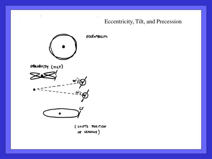 Eccentricity, Tilt, and Precession