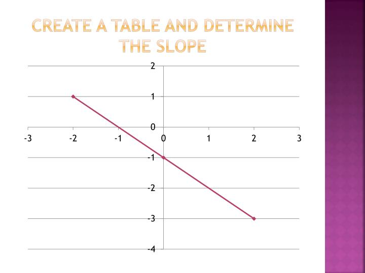 Create a table and determine the slope