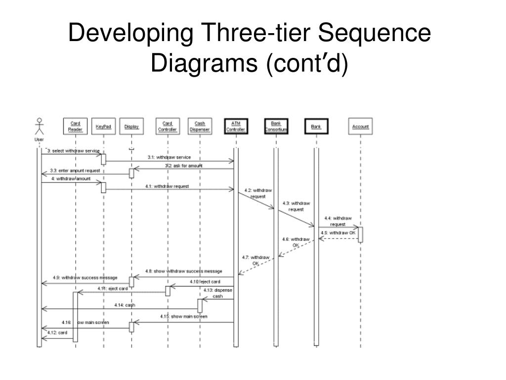 PPT - Object-Oriented Technology From Diagram to Code with ...