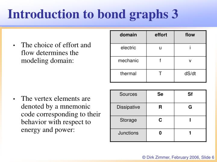 Introduction to bond graphs 3