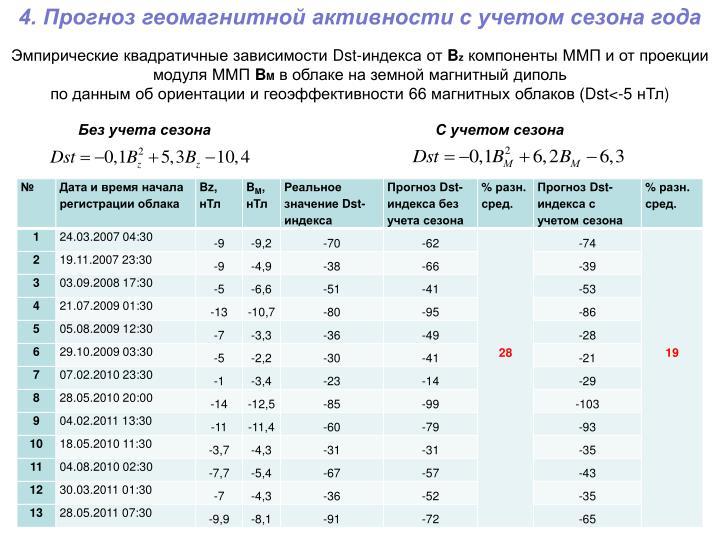 4. Прогноз геомагнитной активности с учетом сезона года
